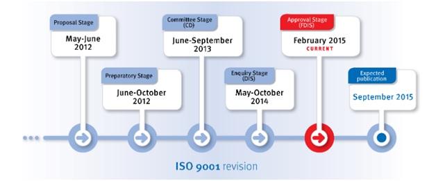 iso 9001 version 2008 adalah